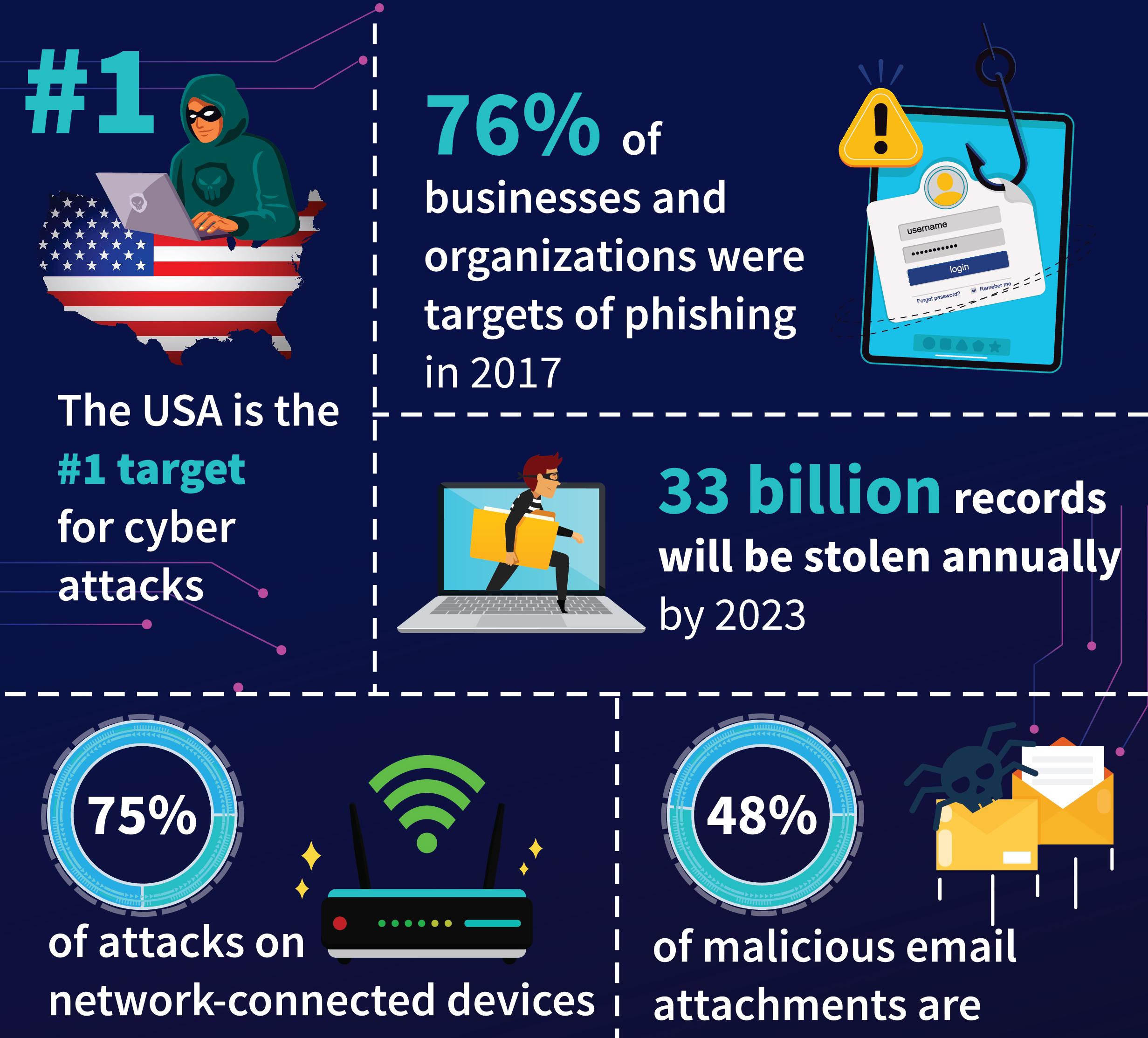 Cyber Liability Insurance in California