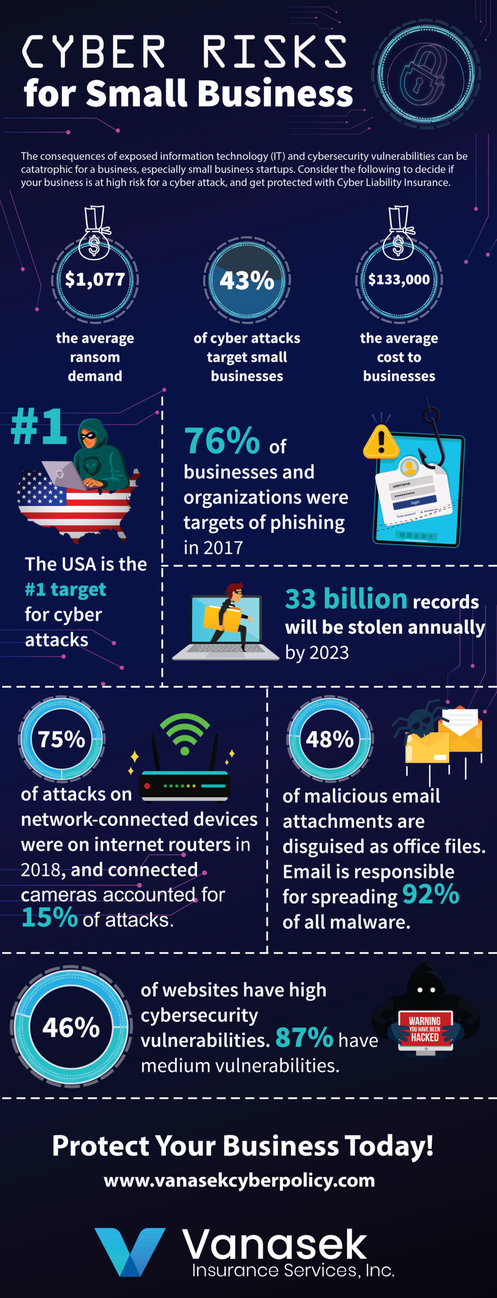 Cyber Security Risks for Small Business